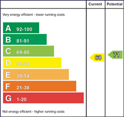 EPC Rating
